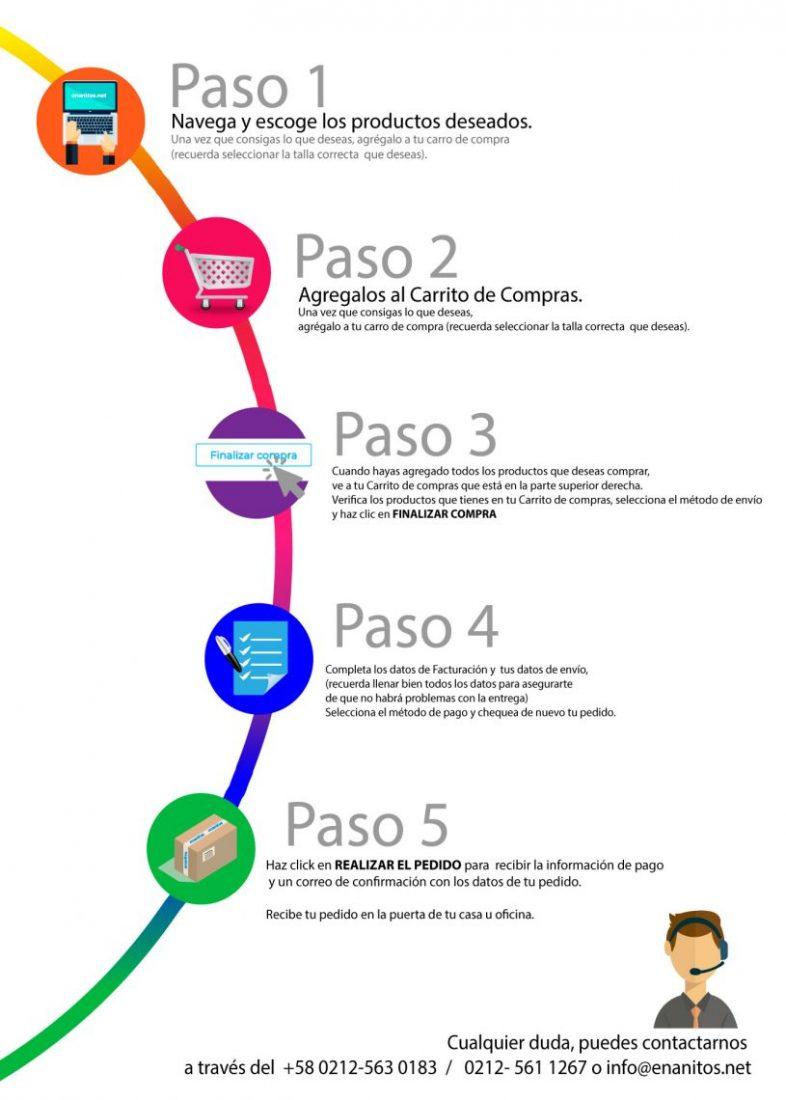 Comprar en www.enanitos.net es muy fácil. Te explicamos en breves pasos cómo realizar una compra